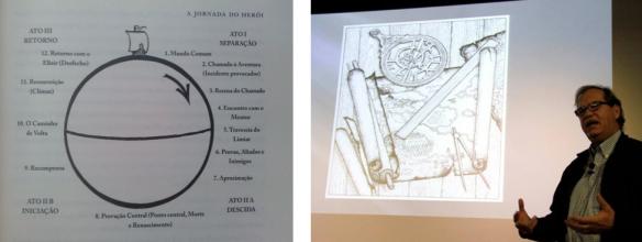 Um dos muitos diagramas da Jornada do Herói e Vogler em um de seus seminários sobre A Jornada do Escritor